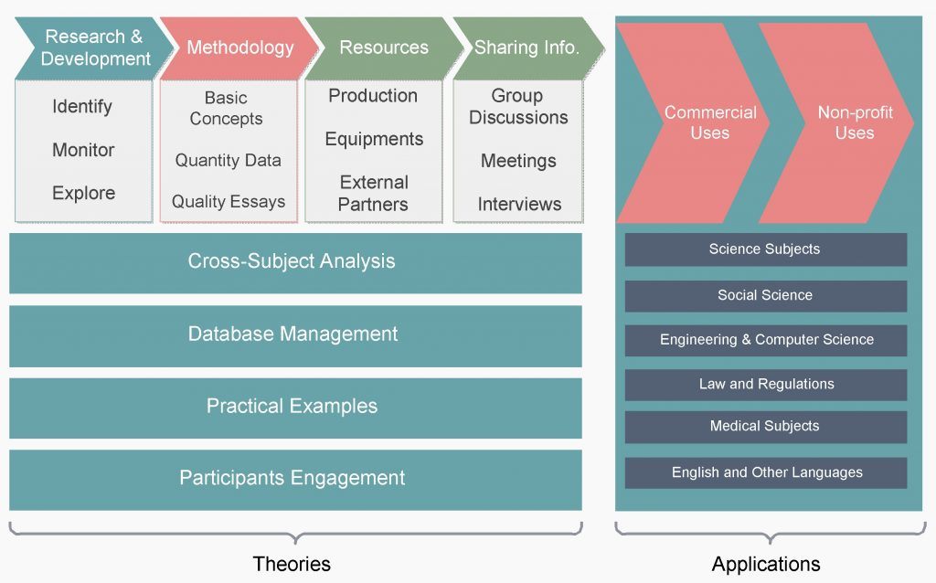 Academic Research Value Chain Analysis Editable Template