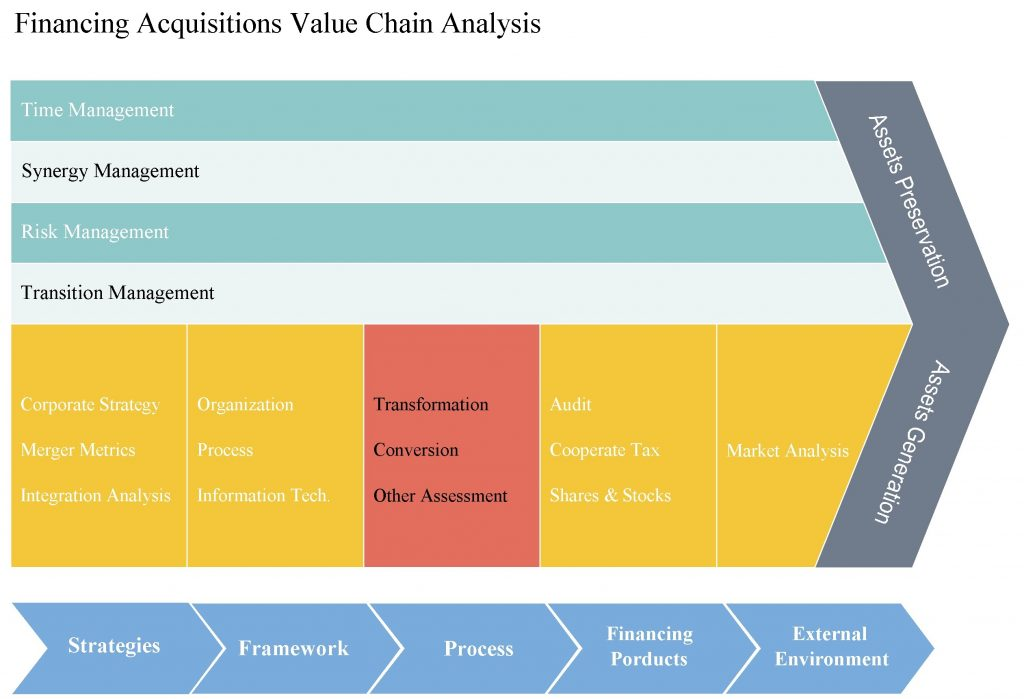Financing Acquisitions Value Chain Analysis