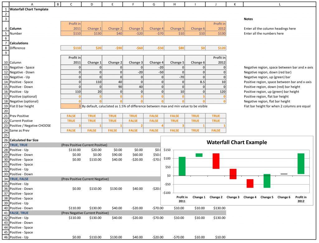 Profit Negative & Positive waterfall charts template