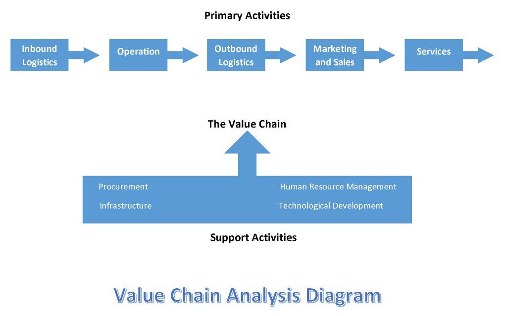 Value Chain Analysis Diagram Editable Template
