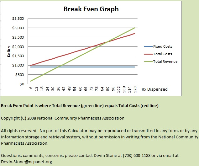 break even analysis spreadsheet