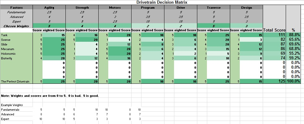 weighted decision matrix template excel
