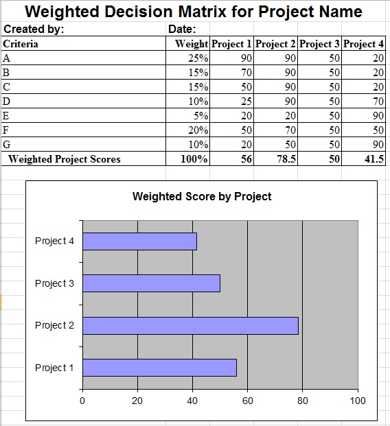 weighted decision matrix template
