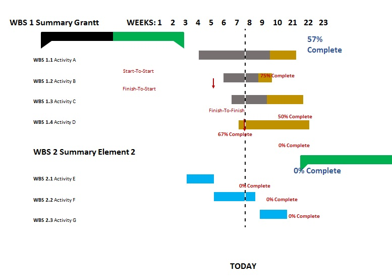 gantt chart sample