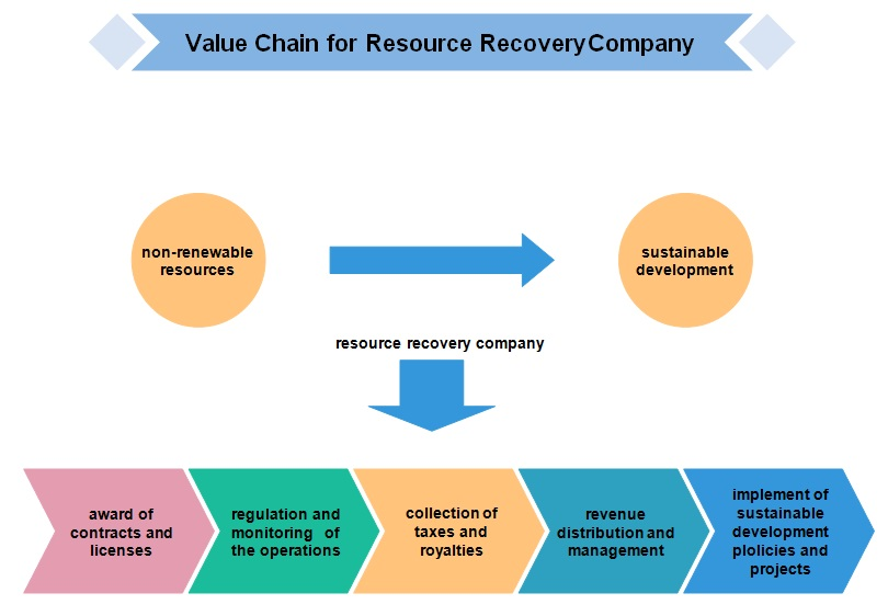 industry value chain analysis
