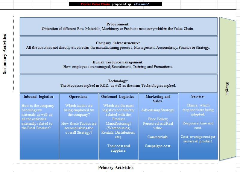 advantages of value chain analysis
