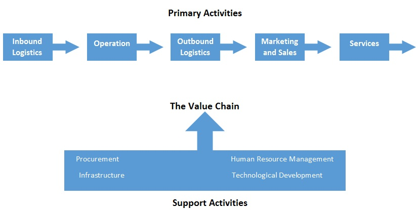 value chain analysis model
