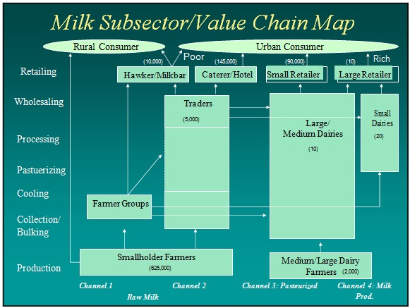 value chain model example