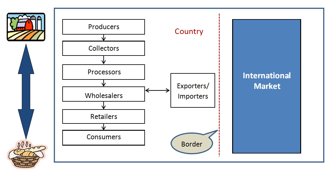 value chain analysis in strategic management