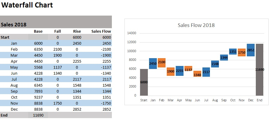 waterfall chart excel template free download