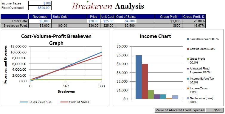 break even analysis calculator