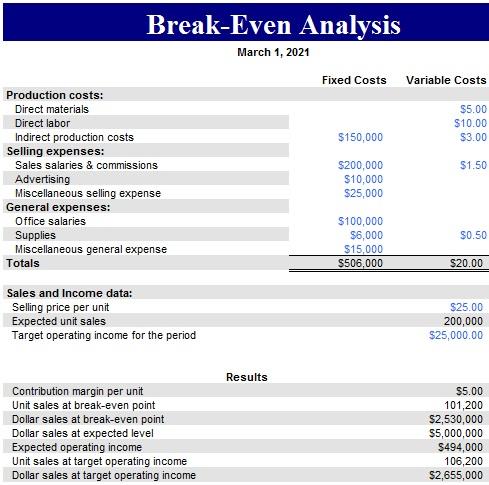break even point in dollars