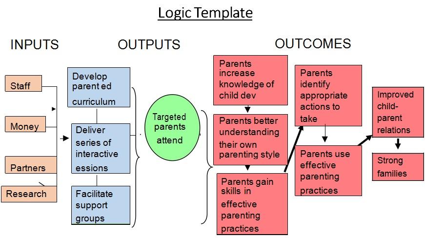 Logic Model Template 11