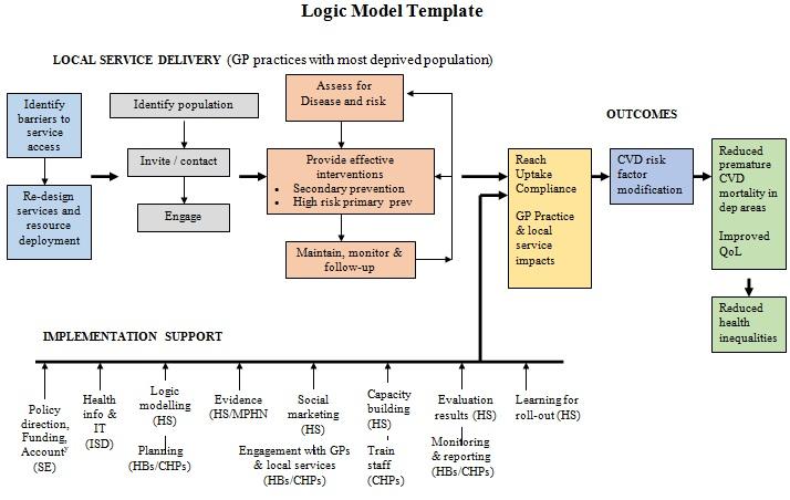 Logic Model Template 12