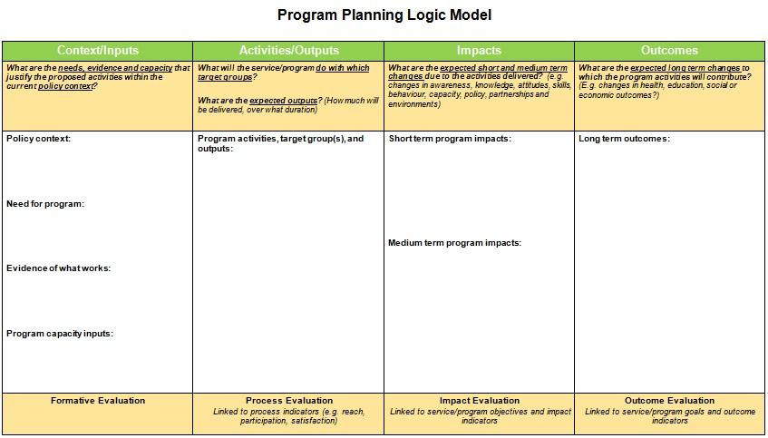 Logic Model Template 17