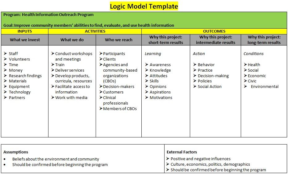 Logic Model Template 2