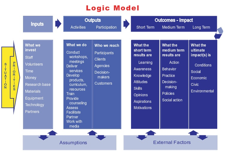 Free Logic Model Templates & Examples [Word+PDF]