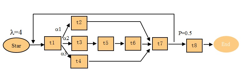 free pert chart template