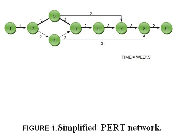pert network diagram example