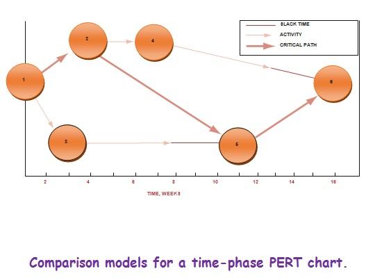 pert network example