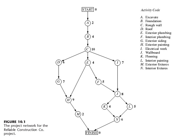 pert chart example with solution pdf