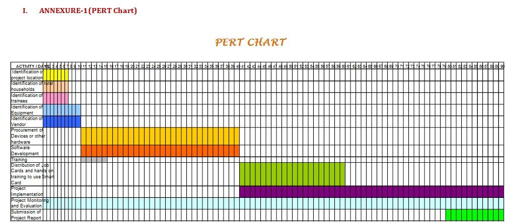 pert cpm sample