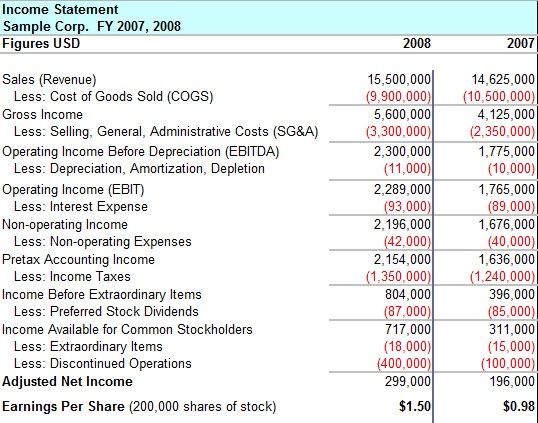 multi step income statement example