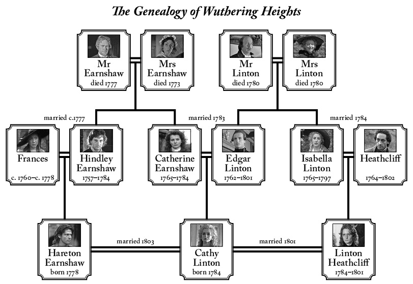 Wuthering Heights Family Tree Diagram Free PDF