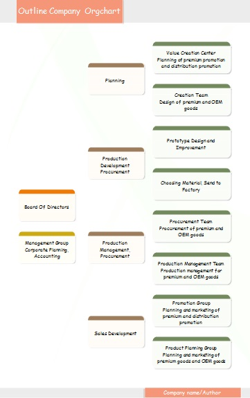 organogram template 10