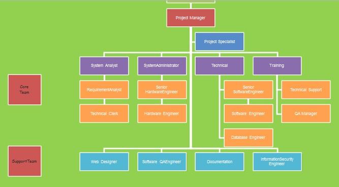 organogram template 4