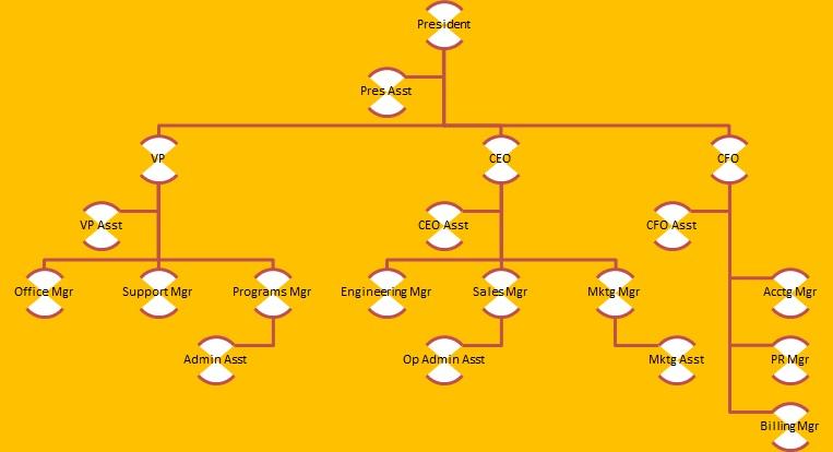 organogram template 7